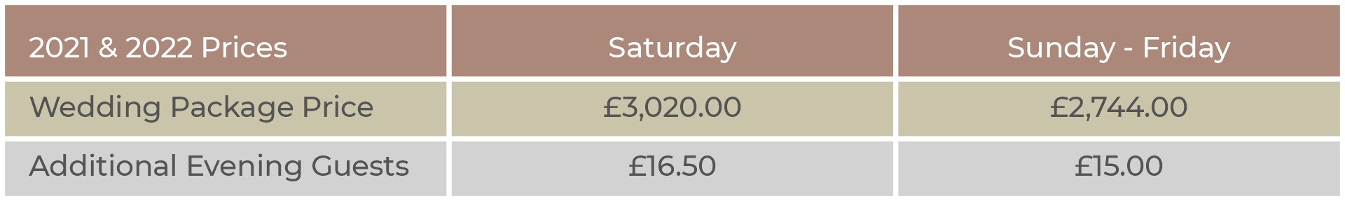 Evening Package Prices at The Old Rectory Handsworth